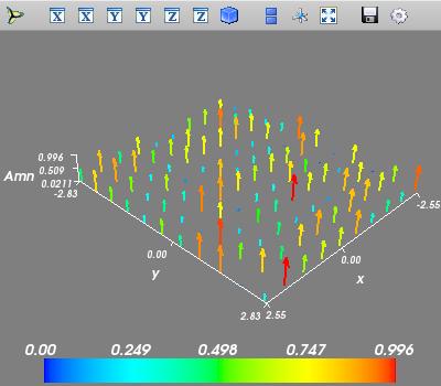 A planar random array excitation