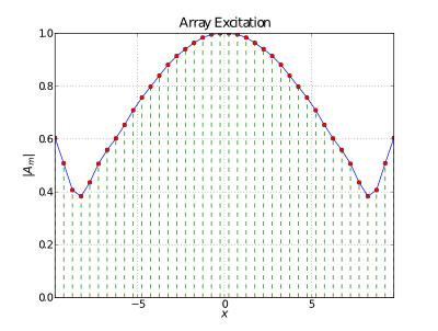 A simple Taylor array excitation