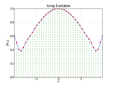 A simple Taylor array excitation