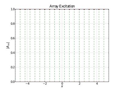 A simple uniform array excitation