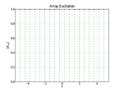 A simple uniform array excitation