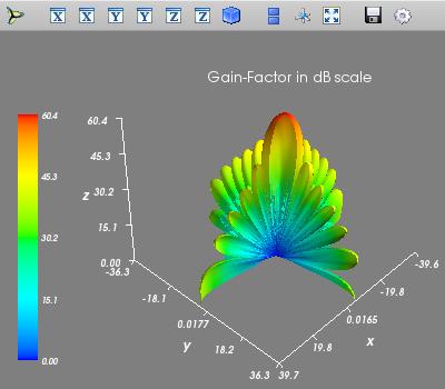 Pattern of a planar uniform excitation in (tht,phi) - domain (polar plot)