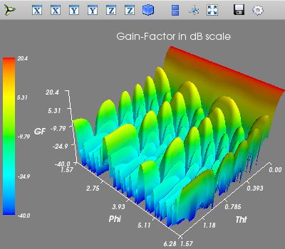 Pattern of a planar uniform excitation in (tht,phi) - domain (surf plot)