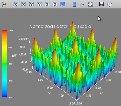 Pattern of the random excitation in uv-domain (surf plot)