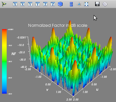 Pattern of the random excitation in uv-domain (surf plot)