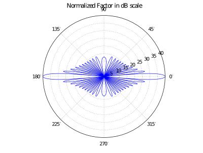 Polar pattern of a uniform excitation